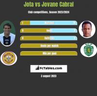 Jota vs Jovane Cabral h2h player stats