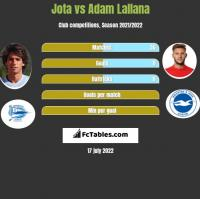 Jota vs Adam Lallana h2h player stats