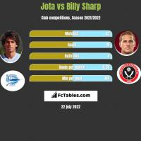 Jota vs Billy Sharp h2h player stats