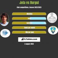 Jota vs Burgui h2h player stats