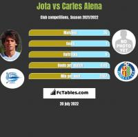 Jota vs Carles Alena h2h player stats