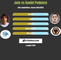 Jota vs Daniel Podence h2h player stats