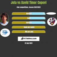 Jota vs David Timor Copovi h2h player stats