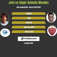 Jota vs Edgar Antonio Mendez h2h player stats