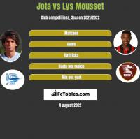 Jota vs Lys Mousset h2h player stats