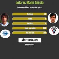 Jota vs Manu Garcia h2h player stats