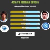 Jota vs Mathias Olivera h2h player stats