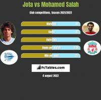 Jota vs Mohamed Salah h2h player stats