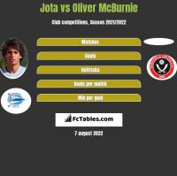 Jota vs Oliver McBurnie h2h player stats