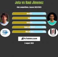 Jota vs Raul Jimenez h2h player stats