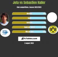 Jota vs Sebastien Haller h2h player stats