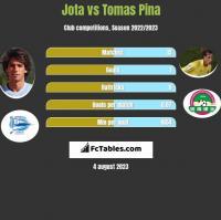 Jota vs Tomas Pina h2h player stats
