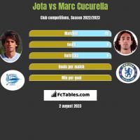 Jota vs Marc Cucurella h2h player stats