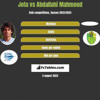 Jota vs Abdallahi Mahmoud h2h player stats