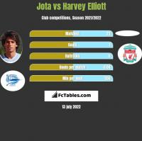 Jota vs Harvey Elliott h2h player stats