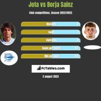 Jota vs Borja Sainz h2h player stats
