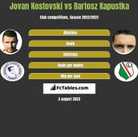 Jovan Kostovski vs Bartosz Kapustka h2h player stats