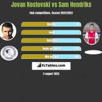 Jovan Kostovski vs Sam Hendriks h2h player stats