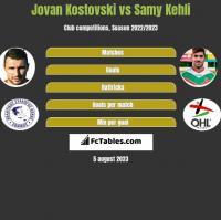 Jovan Kostovski vs Samy Kehli h2h player stats