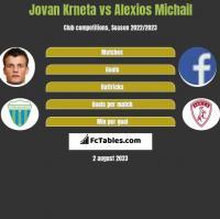 Jovan Krneta vs Alexios Michail h2h player stats