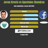 Jovan Krneta vs Apostolos Skondras h2h player stats