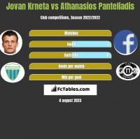 Jovan Krneta vs Athanasios Panteliadis h2h player stats