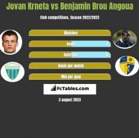 Jovan Krneta vs Benjamin Brou Angoua h2h player stats