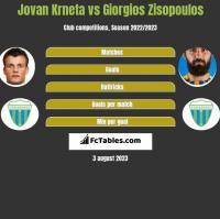 Jovan Krneta vs Giorgios Zisopoulos h2h player stats