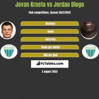 Jovan Krneta vs Jordao Diogo h2h player stats