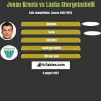 Jovan Krneta vs Lasha Shergelashvili h2h player stats