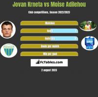 Jovan Krneta vs Moise Adilehou h2h player stats