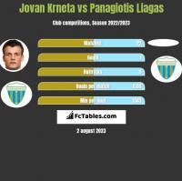 Jovan Krneta vs Panagiotis Liagas h2h player stats