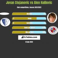 Jovan Stojanovic vs Alen Halilovic h2h player stats