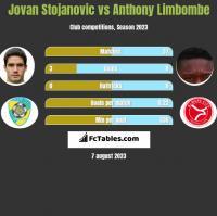 Jovan Stojanovic vs Anthony Limbombe h2h player stats