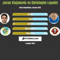 Jovan Stojanovic vs Christophe Lepoint h2h player stats