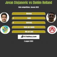 Jovan Stojanovic vs Elohim Rolland h2h player stats