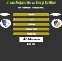 Jovan Stojanovic vs Giorgi Kvilitaia h2h player stats