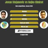 Jovan Stojanovic vs Gojko Cimirot h2h player stats