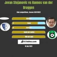 Jovan Stojanovic vs Hannes van der Bruggen h2h player stats