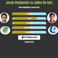 Jovan Stojanovic vs Julien De Sart h2h player stats