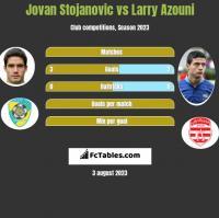 Jovan Stojanovic vs Larry Azouni h2h player stats