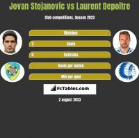 Jovan Stojanovic vs Laurent Depoitre h2h player stats