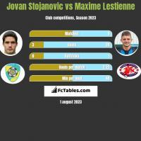 Jovan Stojanovic vs Maxime Lestienne h2h player stats