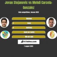 Jovan Stojanovic vs Mehdi Carcela-Gonzalez h2h player stats