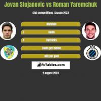 Jovan Stojanovic vs Roman Yaremchuk h2h player stats