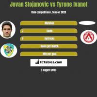 Jovan Stojanovic vs Tyrone Ivanof h2h player stats