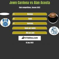 Jown Cardona vs Alan Acosta h2h player stats