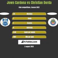 Jown Cardona vs Christian Dorda h2h player stats