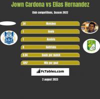 Jown Cardona vs Elias Hernandez h2h player stats