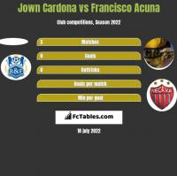 Jown Cardona vs Francisco Acuna h2h player stats